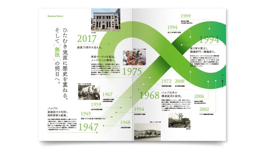 同会社案内|価値ある業歴と無限の進化を表す企業史