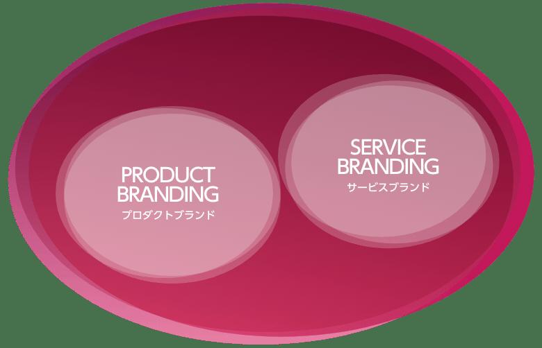 プロダクトブランド&サービスブランド