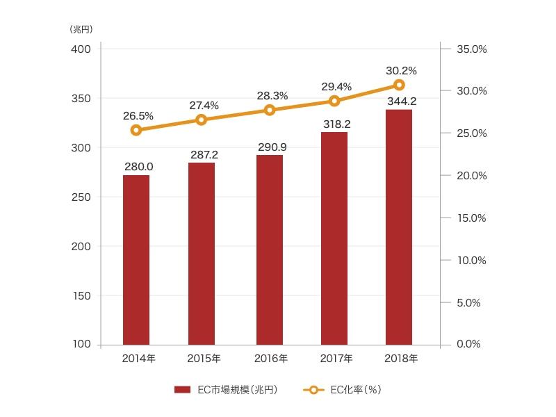 経済産業省 商務情報政策局(平成31年5月)の「平成30年度 電子商取引に関する市場調査」、「日本の BtoB EC 市場規模」の調査統計