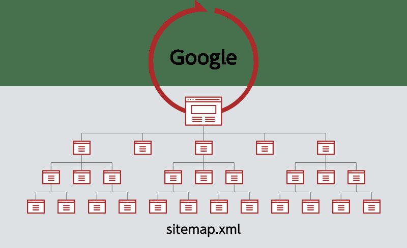 sitemap.xmlのイメージ