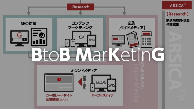 【図説】製造業 BtoBマーケティングのプロセス